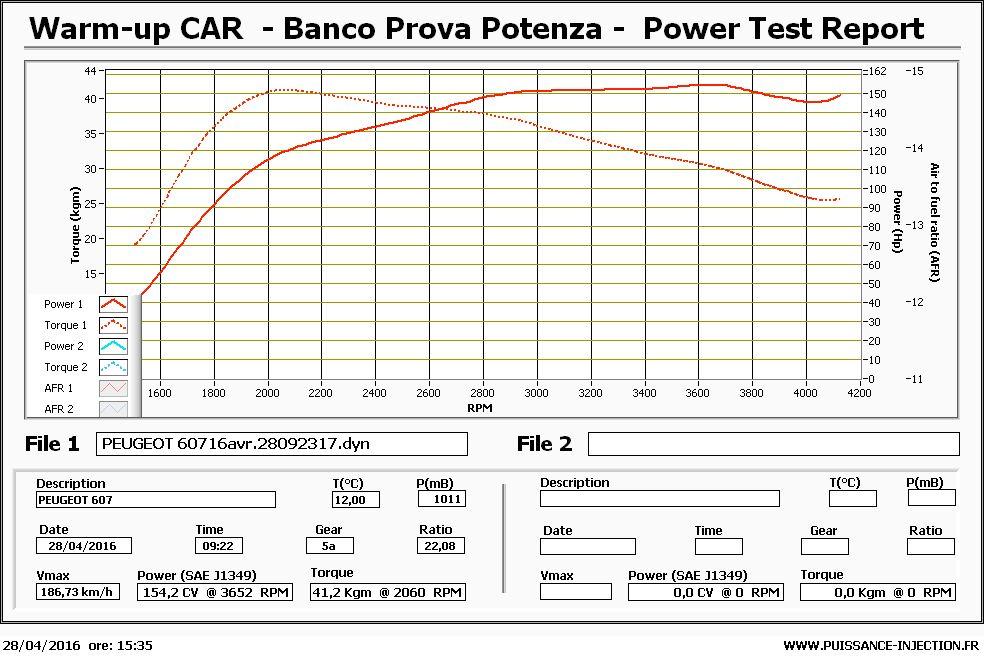 test au banc de puissance sur 607 v6 bi-turbo 204 ch